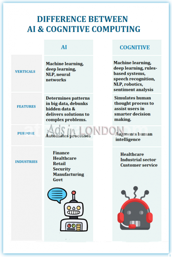 Artificial intelligence solutions | ai programming services in uk #1